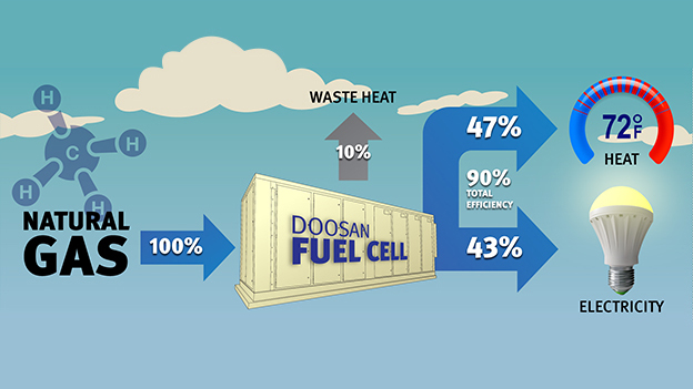 doosan-fuel-cell.jpg