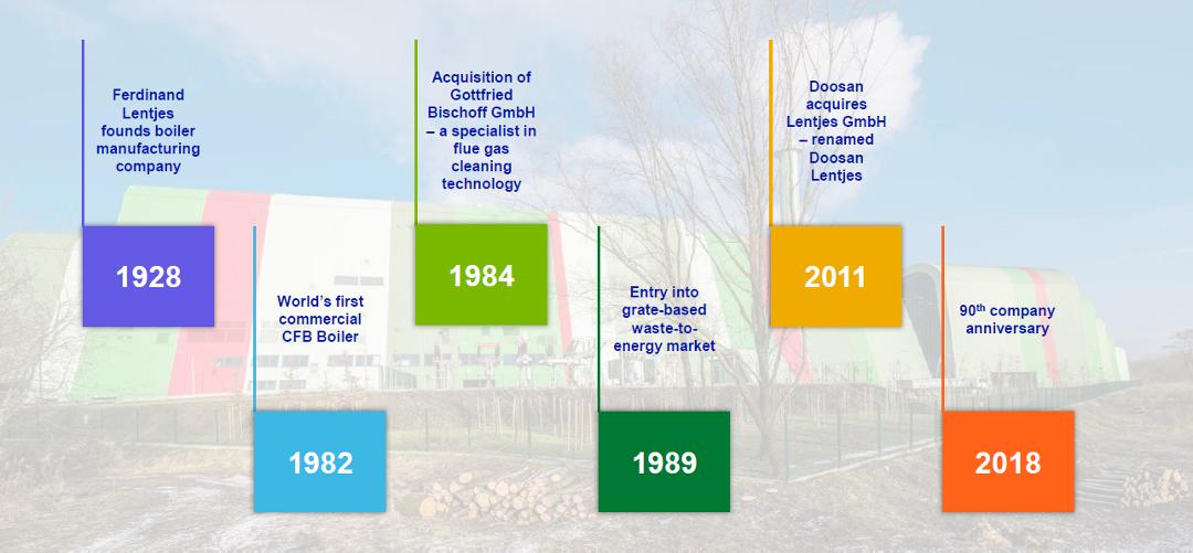 Milestones of Doosan Lentjes' History